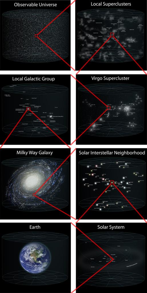 Locația Pământului în universul observabil. Scala focalizării este aproximativă. Imaginea este modificată după o fotografie originală Wikipedia.